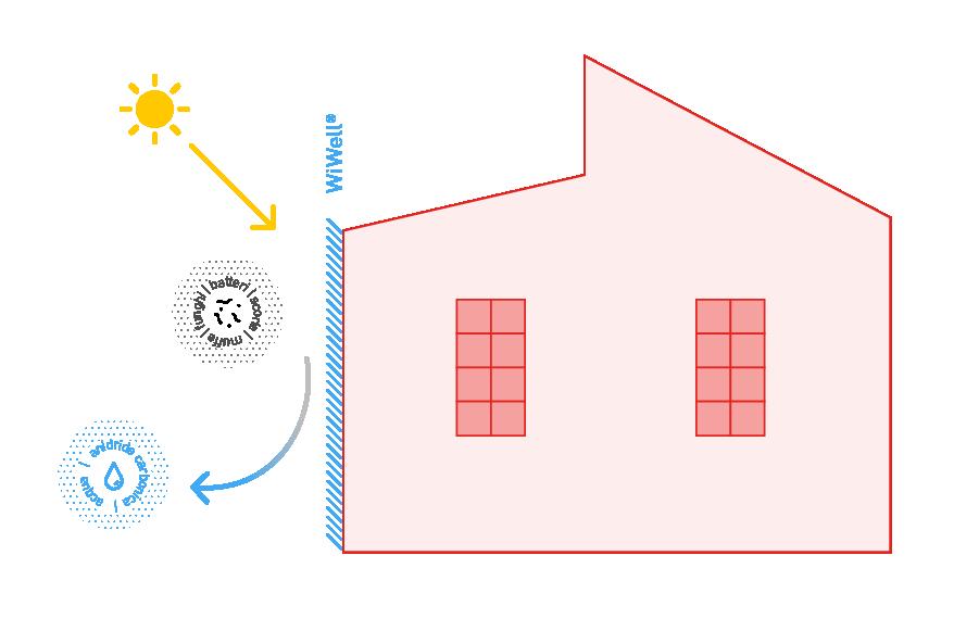 concrete-wiwell-infografica-esterno